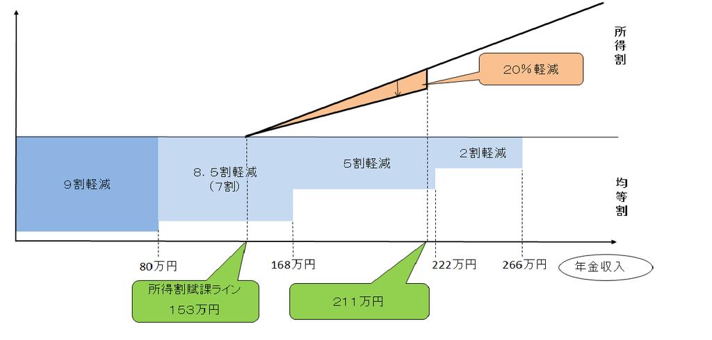 【図2】H29年度所得割軽減イメージ